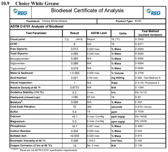 Choice White Grease biodiesel Certificate of Analysis