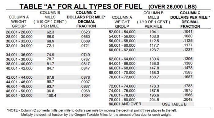 Oregon per Mileage fuel tax for vehicles between 26,000 lbs and 80,000 lbs.