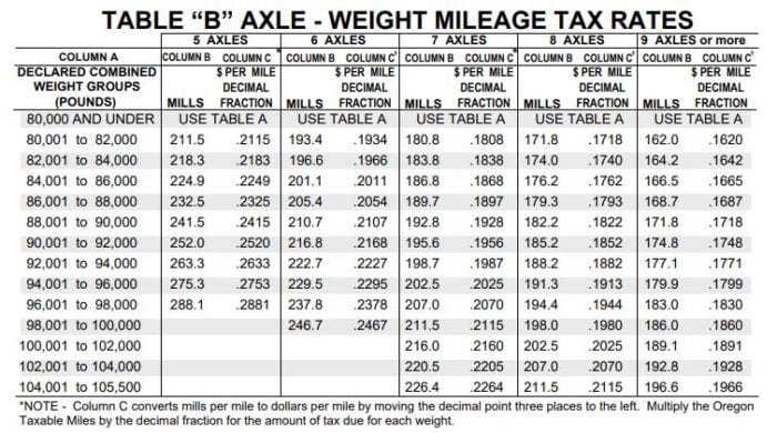 Oregon per Mileage fuel tax for vehicles between 80,000 lbs and 105,500