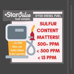 Ultra Low Sulfur Diesel is 15 PPM